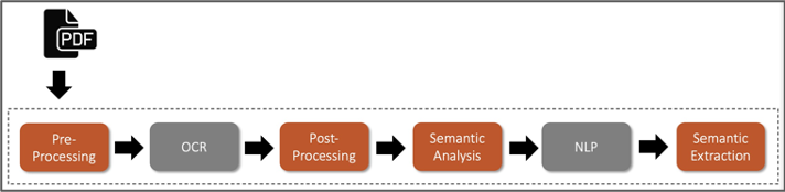 A basic ML pipeline for processing PDF files